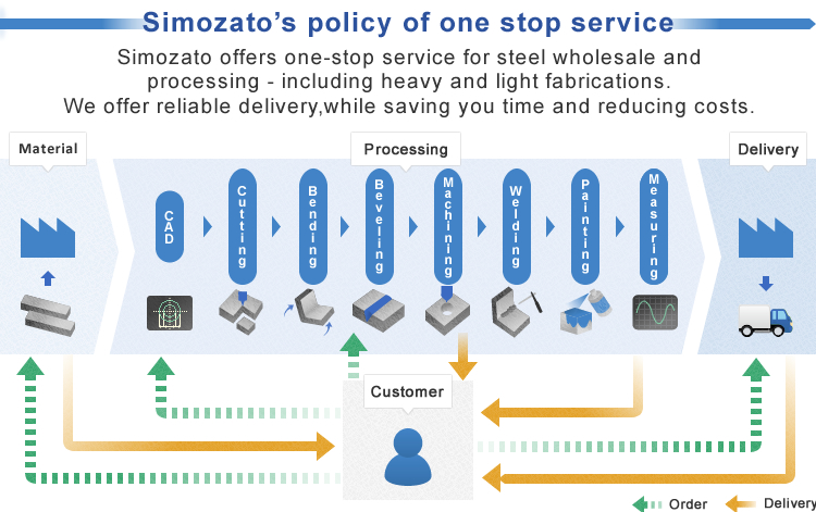 Simozato's Policy of one stop service